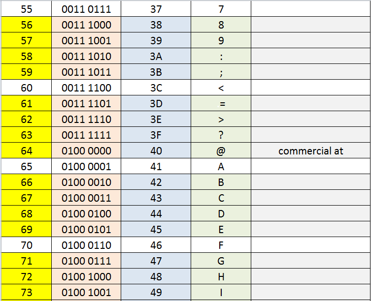 ASCII Binary and Hexadecimal Conversion chart | HowsZat ICT